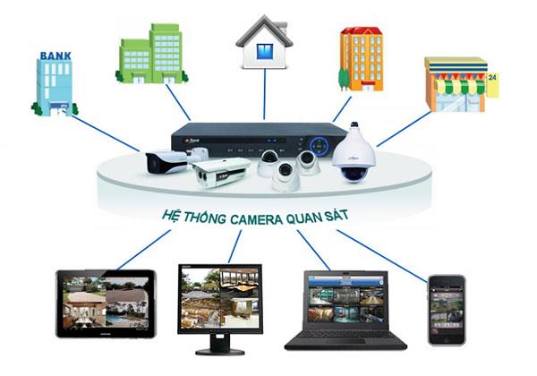 Lợi ích hệ thống camera quan sát mang lại