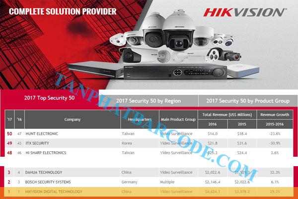 Hikvision - Camera bán chạy số 1 thế giới