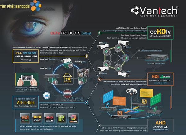 Tìm hiểu và đánh giá về thương hiệu Camera Vantech